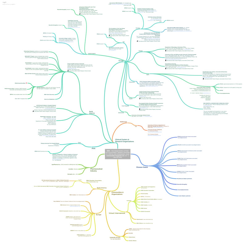 NBIA resources mindmap